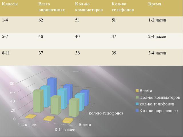 Классы Всего опрошенных Кол-во компьютеров Кол-во телефонов Время 1-4 62 51...