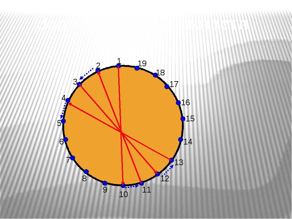 1 2 3 4 5 6 7 8 9 10 11 12 13 14 15 16 17 18 19 Заполнение окружности
