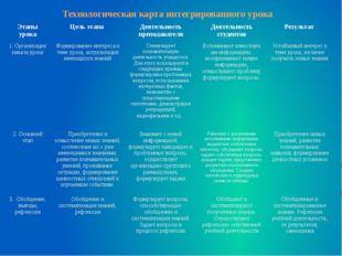 Технологическая карта интегрированного урока Этапы урока Цель этапа Деятельно