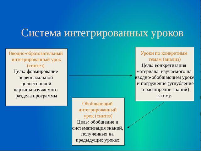 Система интегрированных уроков Вводно-образовательный интегрированный урок (...