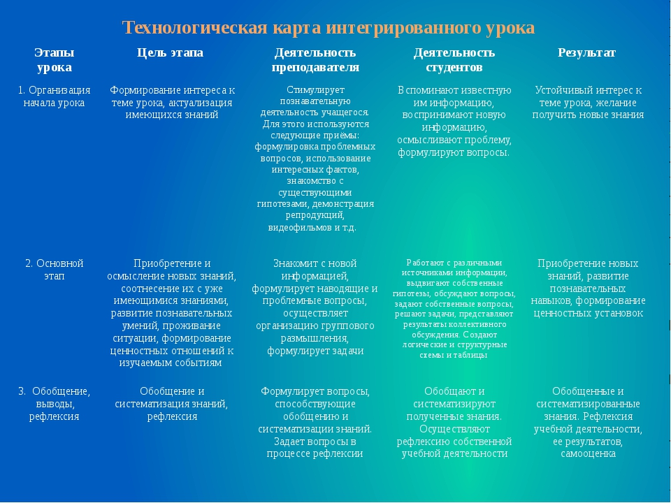 Технологическая карта интегрированного урока Этапы урока Цель этапа Деятельно...