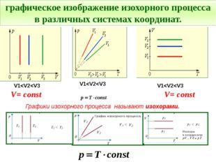 Графики изохорного процесса называют изохорами. графическое изображение изохо