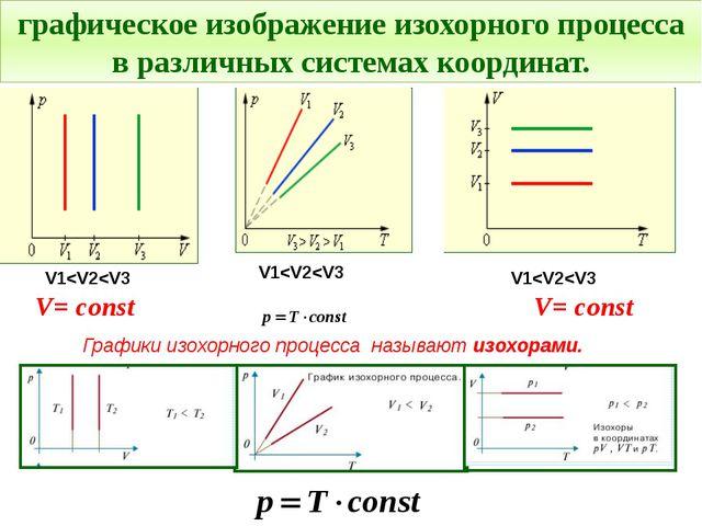 Графики изохорного процесса называют изохорами. графическое изображение изохо...