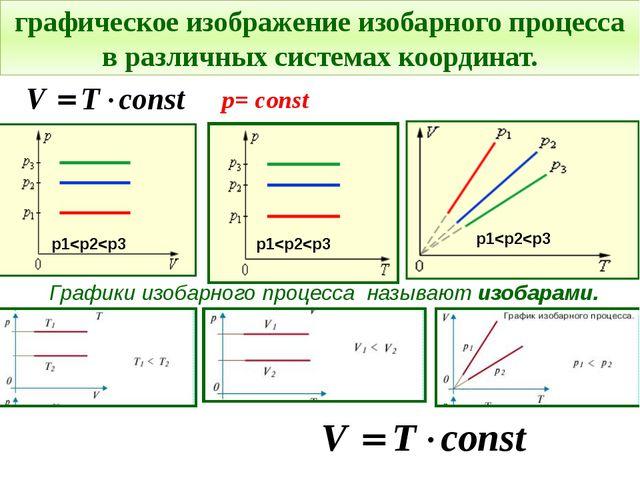 Графики изобарного процесса называют изобарами. графическое изображение изоба...