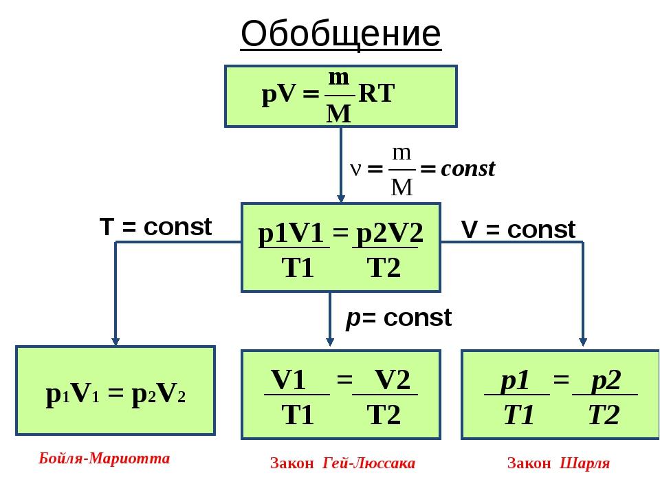 Обобщение р1V1 = р2V2 V = const T = const р= const Бойля-Мариотта Закон Гей-...