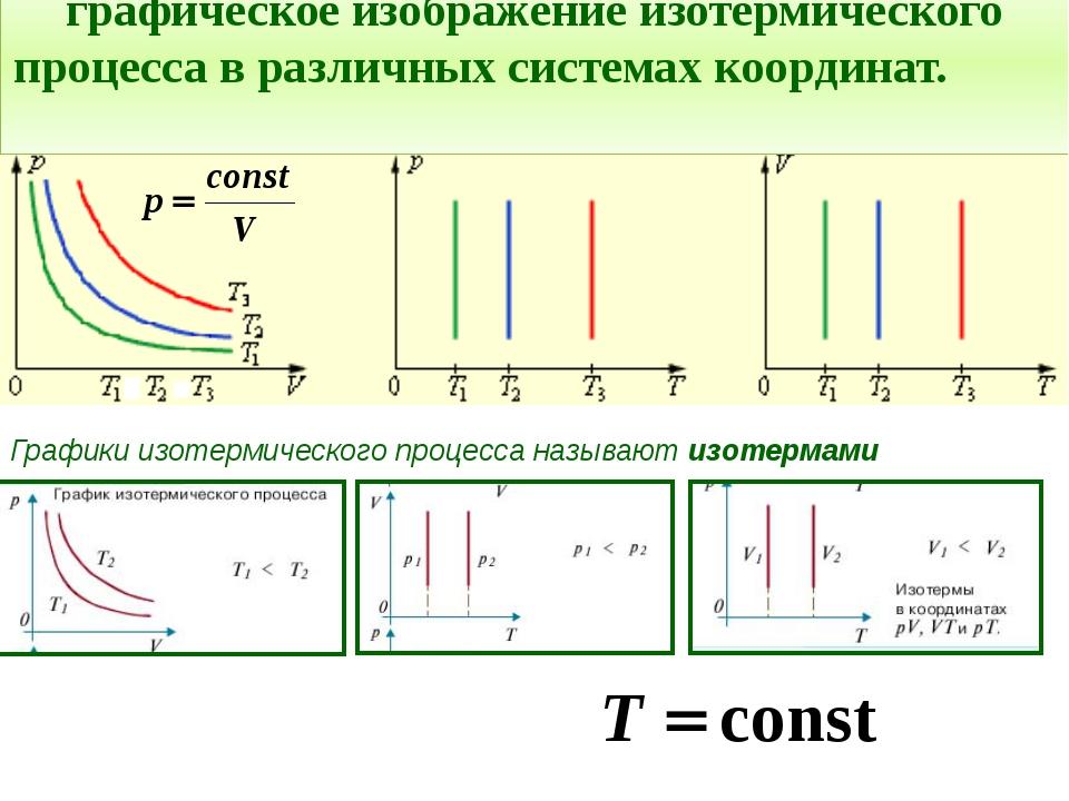 графическое изображение изотермического процесса в различных системах координ...