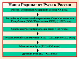 Наша Родина: от Руси к России Древняя Русь (IX – XIII века) Московская Русь (