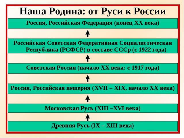 Наша Родина: от Руси к России Древняя Русь (IX – XIII века) Московская Русь (...