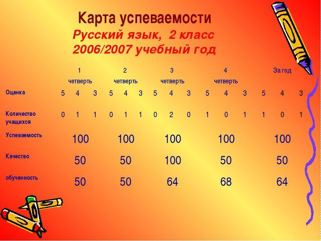 Карта успеваемости Русский язык, 2 класс 2006/2007 учебный год 1 четверть2...