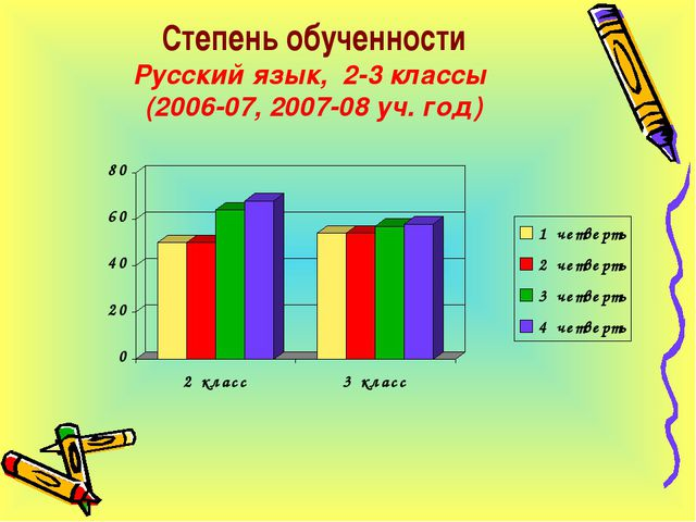 Степень обученности Русский язык, 2-3 классы (2006-07, 2007-08 уч. год)