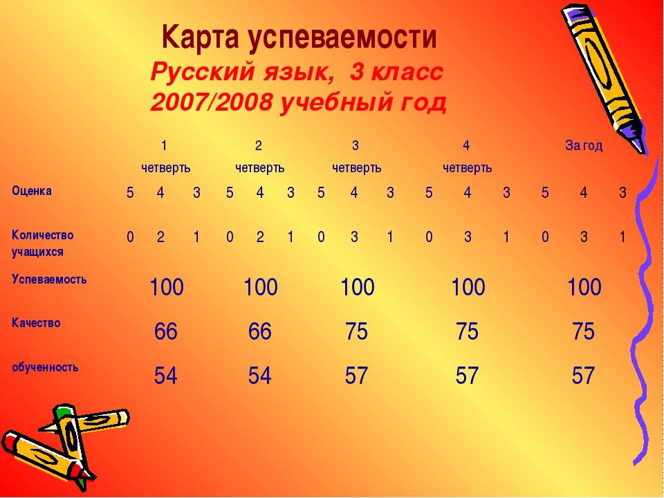 Карта успеваемости Русский язык, 3 класс 2007/2008 учебный год 1 четверть2...