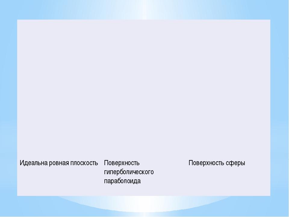 Евклид Лобачевский Риман Через точку, не лежащую на данной прямой, проходит т...