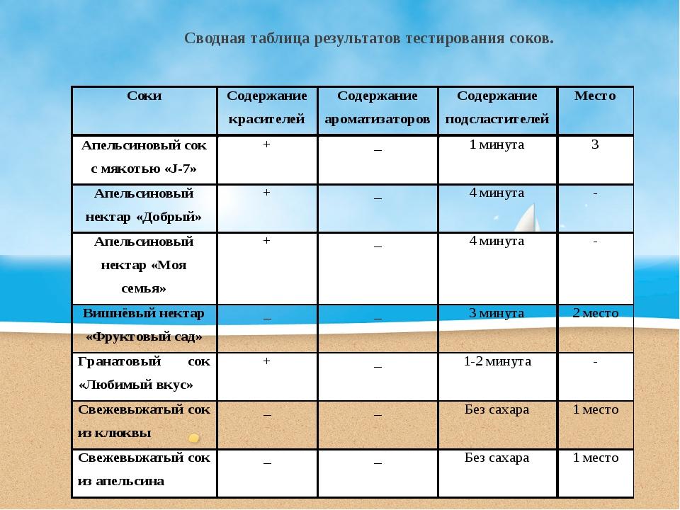 Сводная таблица результатов тестирования соков.