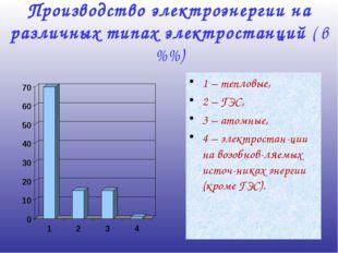 Производство электроэнергии на различных типах электростанций ( в %%) 1 – теп