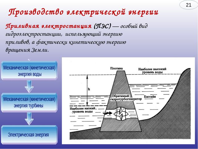 Производство электрической энергии Приливнаяэлектростанция (ПЭС) — особый ви...