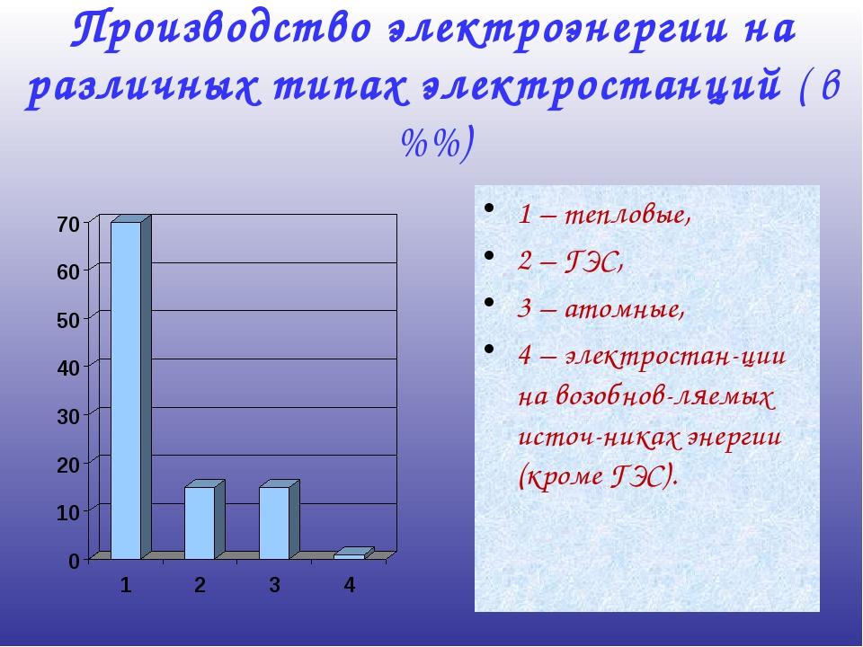 Производство электроэнергии на различных типах электростанций ( в %%) 1 – теп...