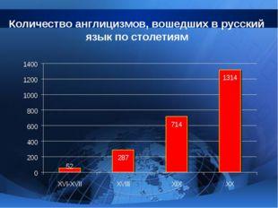 Количество англицизмов, вошедших в русский язык по столетиям