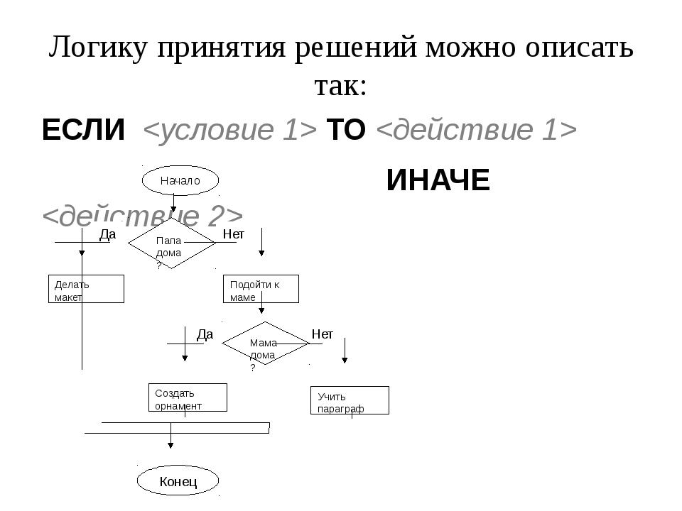 Логику принятия решений можно описать так: ЕСЛИ  ТО  ИНАЧЕ  Начало Делать мак...