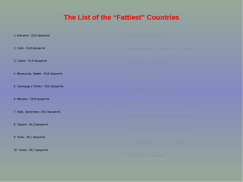 "The List of the ""Fattiest"" Countries 1. Мексика - 32,8 процента   2. США - 31..."