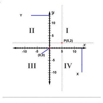 350px-Cartesiancoordinates2D
