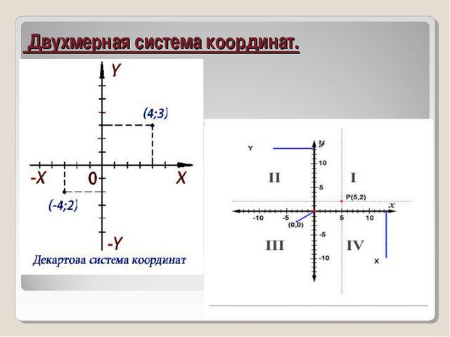 Двухмерная система координат.