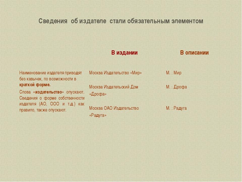 Сведения об издателе стали обязательным элементом Наименование издателя прив...