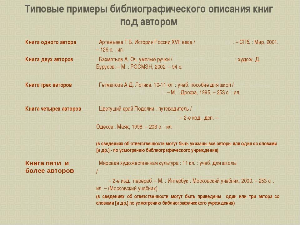 Типовые примеры библиографического описания книг под автором Книга одного авт...