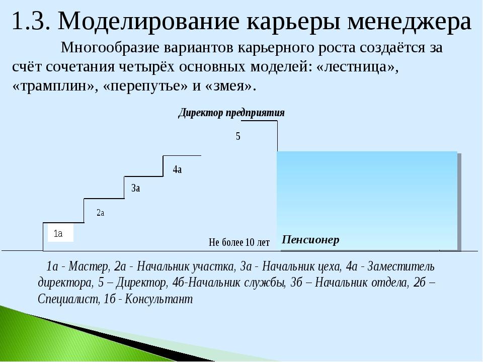 1.3. Моделирование карьеры менеджера Многообразие вариантов карьерного роста...