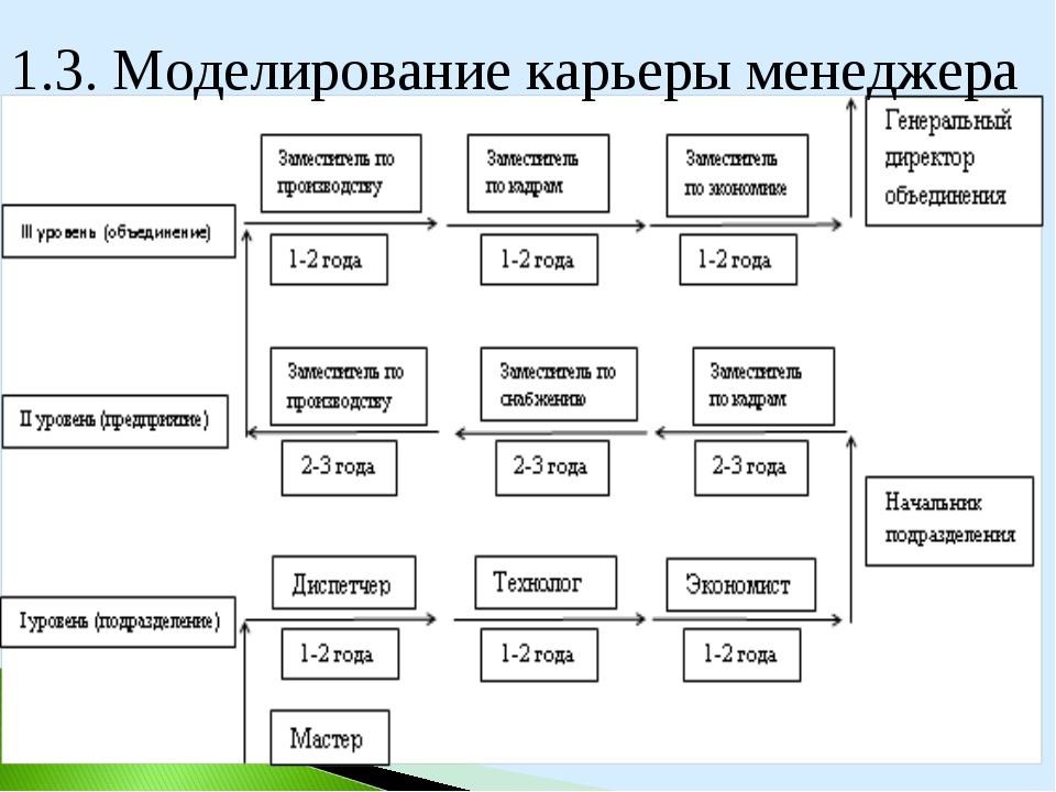 1.3. Моделирование карьеры менеджера