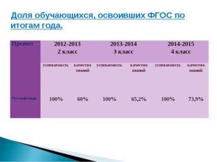 Доля обучающихся, освоивших ФГОС по итогам года. Предмет2012-2013 2 класс20