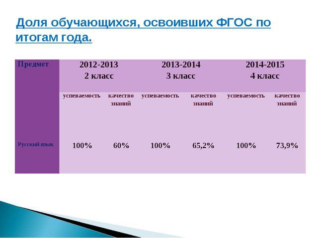 Доля обучающихся, освоивших ФГОС по итогам года. Предмет2012-2013 2 класс20...