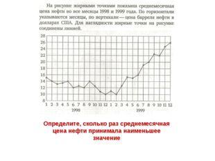 Определите, сколько раз среднемесячная цена нефти принимала наименьшее значение