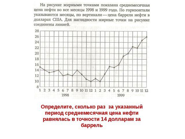 Определите, сколько раз за указанный период среднемесячная цена нефти равняла...
