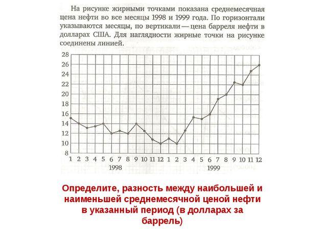 Определите, разность между наибольшей и наименьшей среднемесячной ценой нефти...