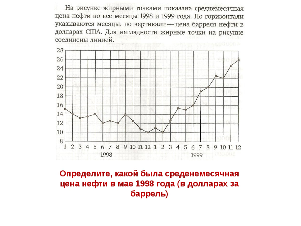 Определите, какой была среденемесячная цена нефти в мае 1998 года (в долларах...