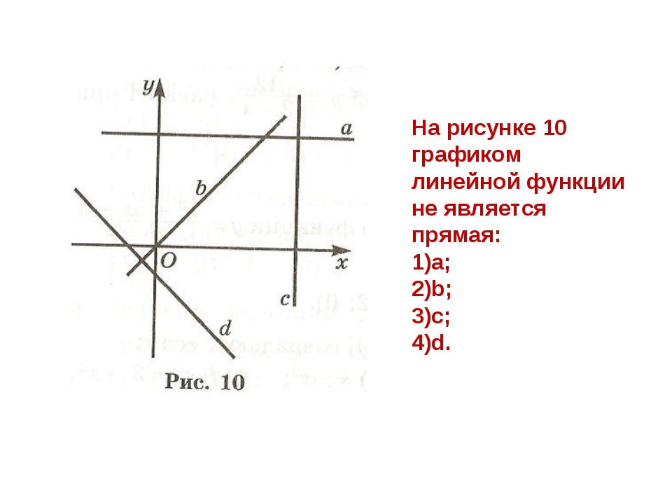 На рисунке 10 графиком линейной функции не является прямая: a; b; c; d.