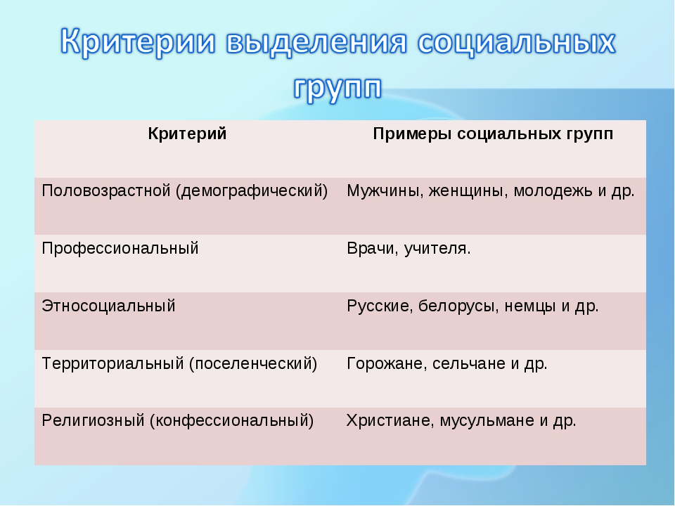 КритерийПримеры социальных групп Половозрастной (демографический)Мужчины, ж...