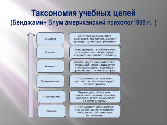 Таксономия учебных целей (Бенджамин Блум американский психолог1956 г. )