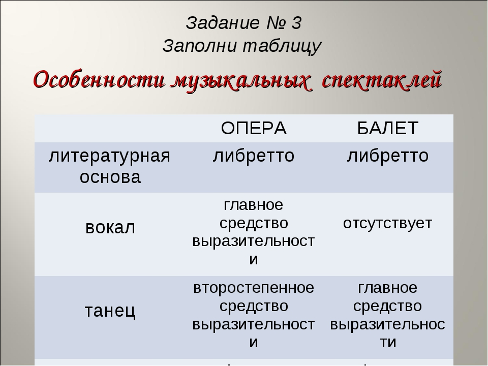 Задание № 3 Заполни таблицу Особенности музыкальных спектаклей ОПЕРАБАЛЕТ л...