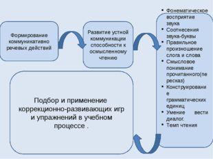 Формирование коммуникативно речевых действий Развитие устной коммуникации спо