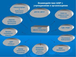 ДЮСШ, ЦФСП Администрация Кубанского сельского поселения Отдел по вопросам се