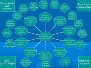 Кружок «Хоровое пение» 1-9 Кружок «Хореография» 1-4 модуль «система классных