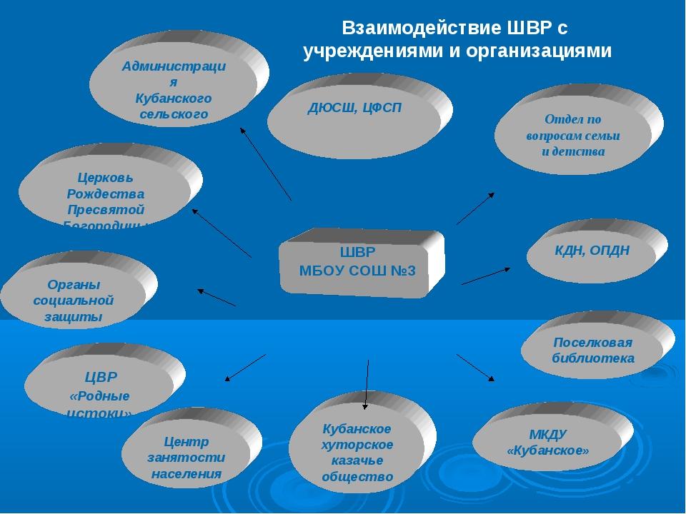 ДЮСШ, ЦФСП Администрация Кубанского сельского поселения Отдел по вопросам се...