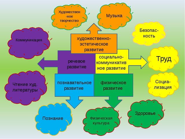 социально-коммуникативное развитие речевое развитие художественно-эстетическо...