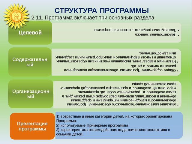 СТРУКТУРА ПРОГРАММЫ 2.11. Программа включает три основных раздела: Презентац...