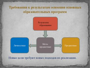 Требования к результатам освоения основных образовательных программ Результат
