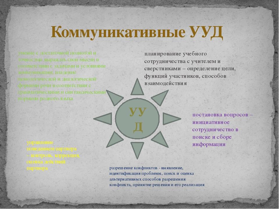 Коммуникативные УУД УУД планирование учебного сотрудничества с учителем и св...