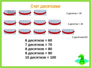 Счет десятками 3 десятка = 30 4 десятка = 40 5 десятков=50 6 десятков = 60 7