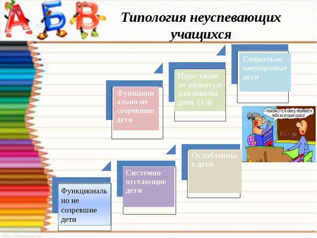 Типология неуспевающих учащихся Функционально не созревшие дети Социально зап...