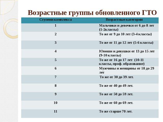 Возрастные группы обновленного ГТО Ступеникомплекса Возрастныекатегории 1 Мал...